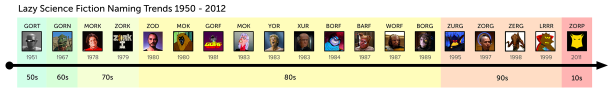 Lazy Science Fiction Naming Trend Chart